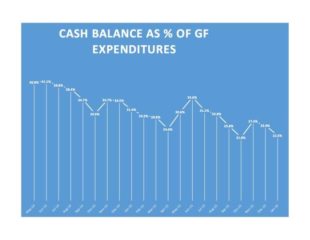 GF cash balance